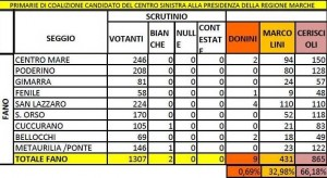 numeri voto seggi fano primarie marche