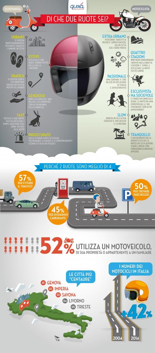 Infografica_DueRuote_Quixa