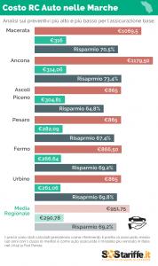 2015-09-16-2-SosTariffe.it_assicurazioni auto_MARCHE_settembre2015