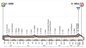 L'altimetria della Osimo-Imola