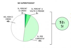 Sondaggio Sigma Consulting su superstizioni